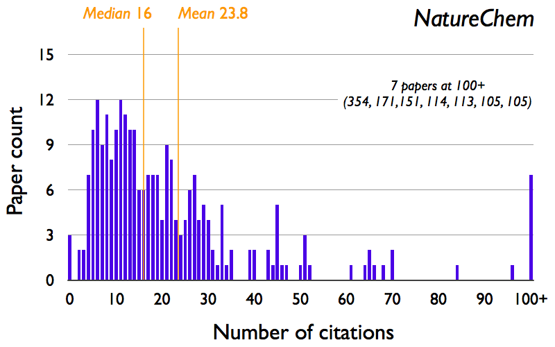 nature citation format These are expected to present significant research results that cannot be fully presented in the print format we do not allow citation information for authors.